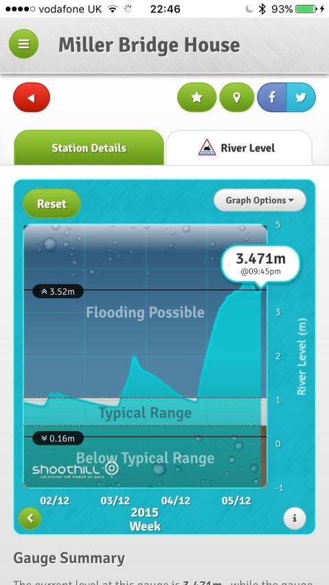 River Rothay Rising